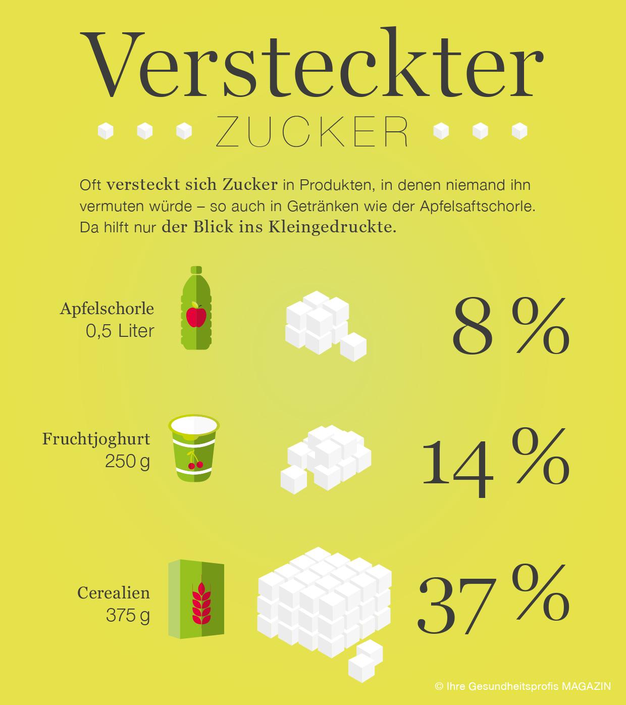 Versteckte Kalorien – Süße Getränke im Fadenkreuz - IGPmagazin Ihre ...