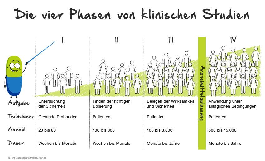 Tabelle_Klinische-Arzneimittelstudien_final